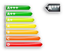 Hier sehen Sie dei verschiedenen Effizienzklassen der Wäschetrockner.