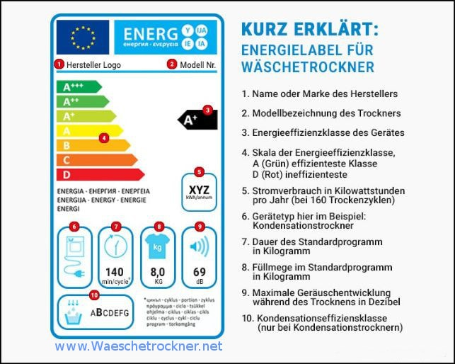 Wäschetrockner EU Label Erklärung